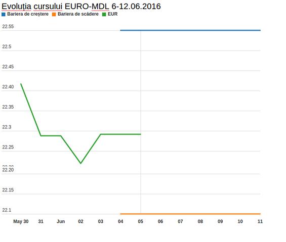 grafic-euro-6-iunie