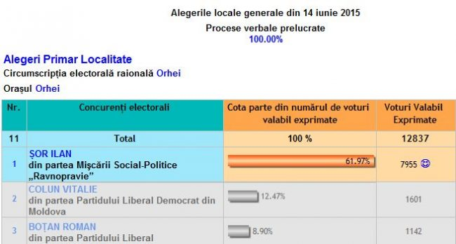 Ilan Șor, votat masiv la șefia Primăriei Orhei Sursa: cec.md