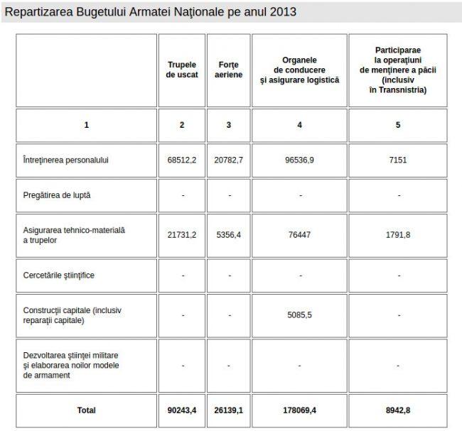 Repartizarea Bugetului Armatei Naţionale pe anul 2013