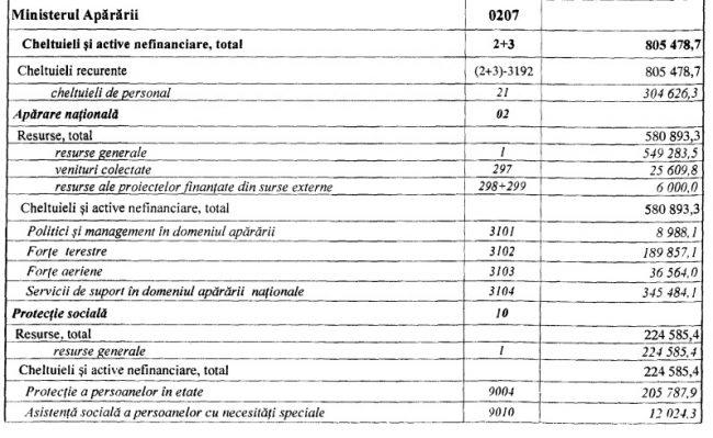 Bugetele autorităților publice centrale pentru 2016 (adoptat în iunie 2016).