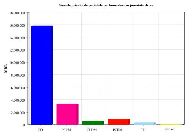 Partidul Democrat și Partidul Socialiștilor investesc cel mai mult în propriile partide. sunt liderii la capitolul donațiilor în partidele sale.
