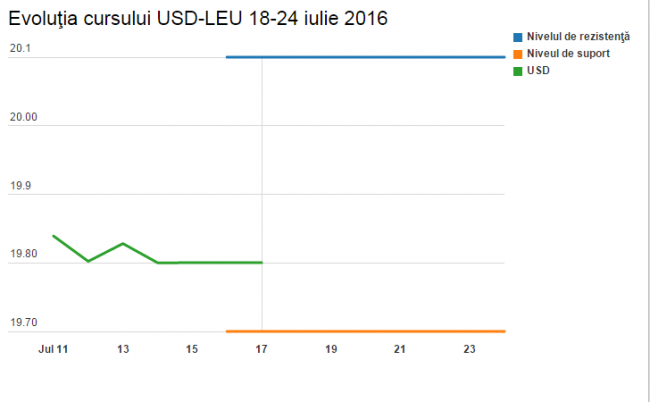 rsz_dolarul_24_iulie