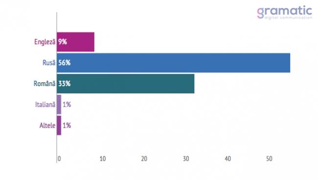 Doar 42% din utilizatorii cu vârsta cuprinsă între 18-65+ ani au setat limba de utilizare româna sau engleza. Sursa Gramatic.md