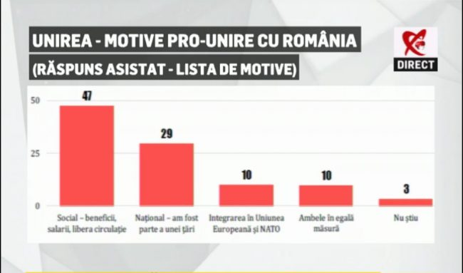 Motivele pro-unire cu România