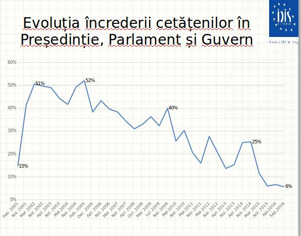 Evoluția încrederii cetățenilor în Președinție, Parlament și Guvern. Sursa IDIS Viitorul