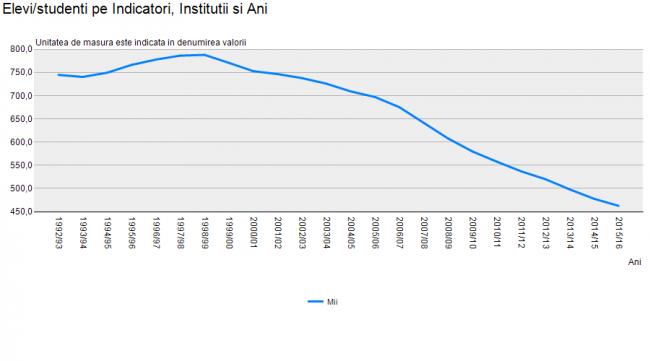 Numărul elevilor și studenților de la 1992/93 până în 2015/2016. (fără instituțiile din stânga Nistrului care nu sunt în subordinea Ministerului Educației)