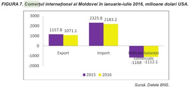 Comerțul internațional al Moldovei în primele 7 luni ale anului curent a degradat în continuare, înregistrând o reducere cu 6,6% față de perioada respectivă a anului 2015