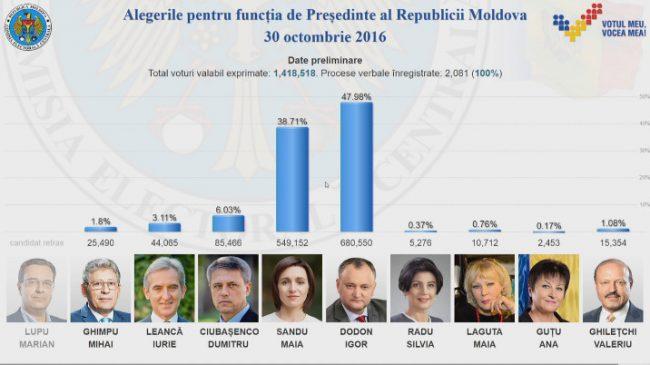 Rezultatele finale ale alegerilor prezidențiale din 30 octombrie FOTO captură privesc.eu