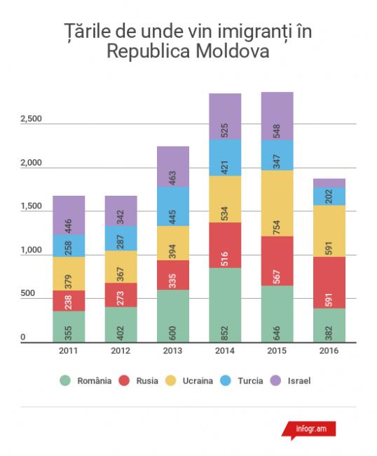 Datele pentru 2016 sunt pentru perioada ianuarie-octombrie. Sursa: BMA/ Grafic: moldNova