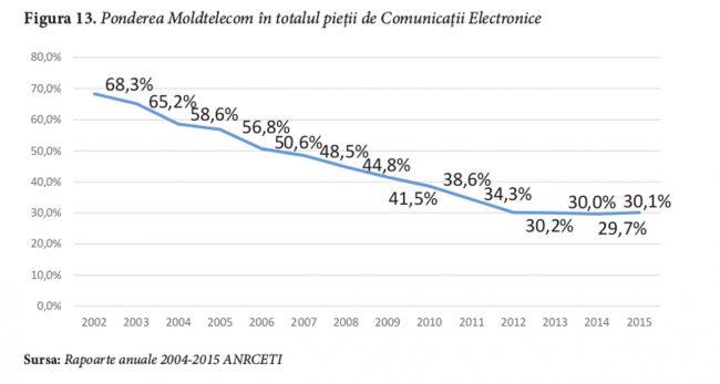 Ponderea Moldtelecom în totalul pieții de Comunicații Electronice. Sursa: IDIS Viitorul