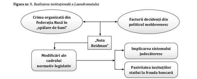 Realizarea instituțională a Laundromatului. Sursa: IDIS Viitorul
