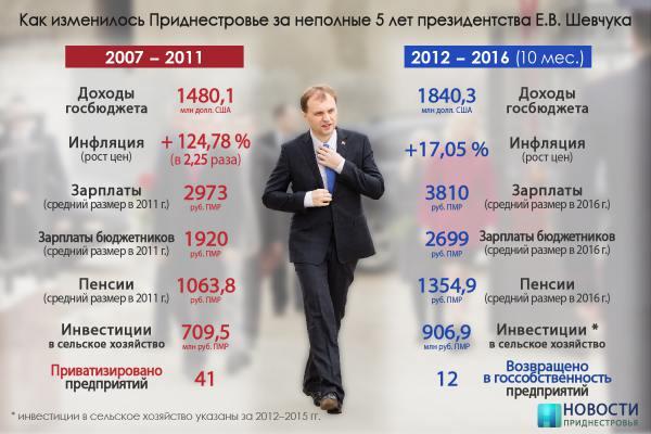 Material electoral a lui Evgheni Șevciuk. Sursa: nobostipmr.com