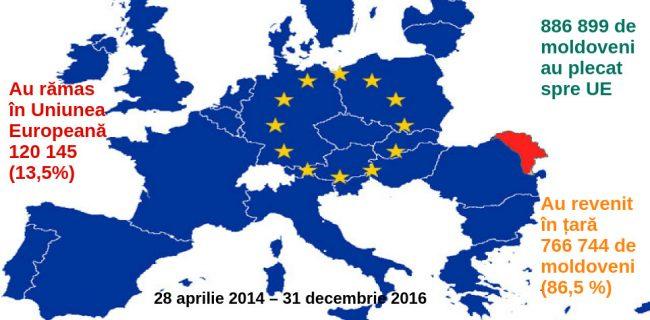 Aproape 900 000 de moldoveni 886899 de moldoveni (ca persoane distincte) au plecat spre UE în baza pașapoartelor biometrice. Sursa: Polița de Frontieră