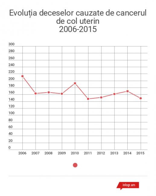 Datele au fost furnizate de Centrul Național de Management în Sănătate pentru moldNova